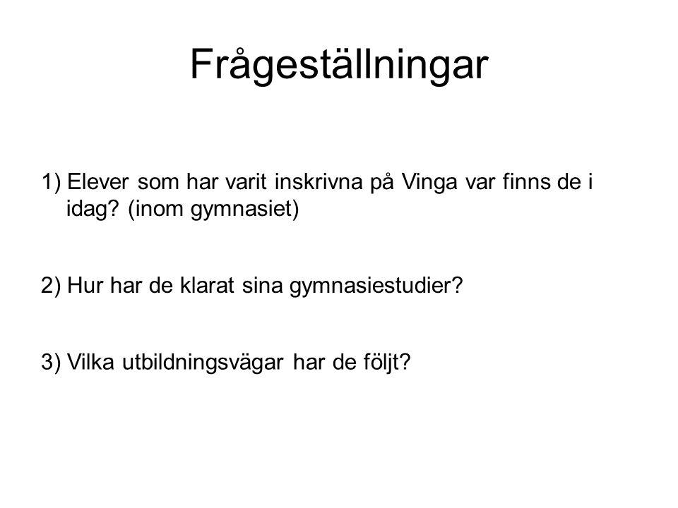 Frågeställningar 1) Elever som har varit inskrivna på Vinga var finns de i idag.