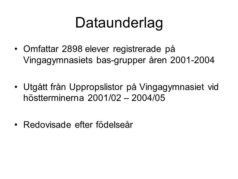 Dataunderlag Omfattar 2898 elever registrerade på Vingagymnasiets bas-grupper åren 2001-2004 Utgått från Uppropslistor på Vingagymnasiet vid höstterminerna 2001/02 – 2004/05 Redovisade efter födelseår