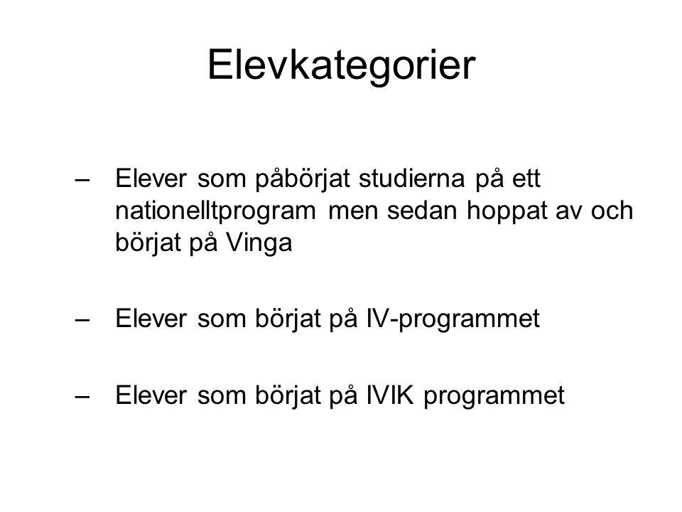 Elevkategorier –Elever som påbörjat studierna på ett nationelltprogram men sedan hoppat av och börjat på Vinga –Elever som börjat på IV-programmet –El