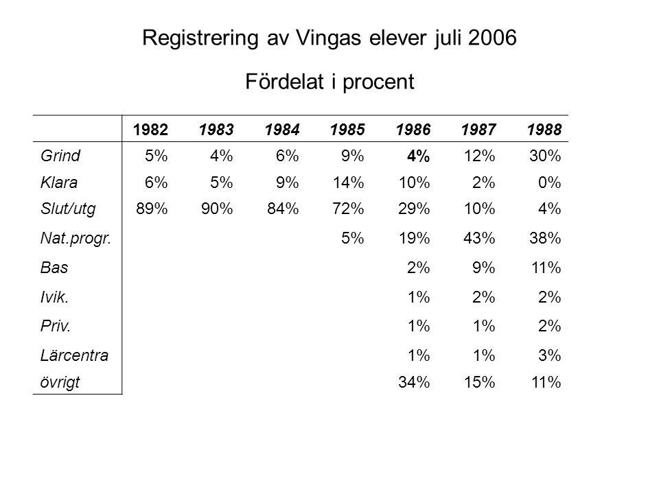 Registrering av Vingas elever juli 2006 Fördelat i procent 1982198319841985198619871988 Grind5%4%6%9%4%12%30% Klara6%5%9%14%10%2%0% Slut/utg89%90%84%72%29%10%4% Nat.progr.5%19%43%38% Bas2%9%11% Ivik.1%2% Priv.1% 2% Lärcentra1% 3% övrigt34%15%11%