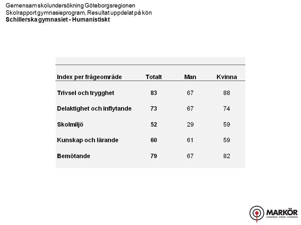 Gemensam skolundersökning Göteborgsregionen Skolrapport gymnasieprogram, Resultat uppdelat på kön Schillerska gymnasiet - Humanistiskt Trivsel och trygghet, Delaktighet och inflytande