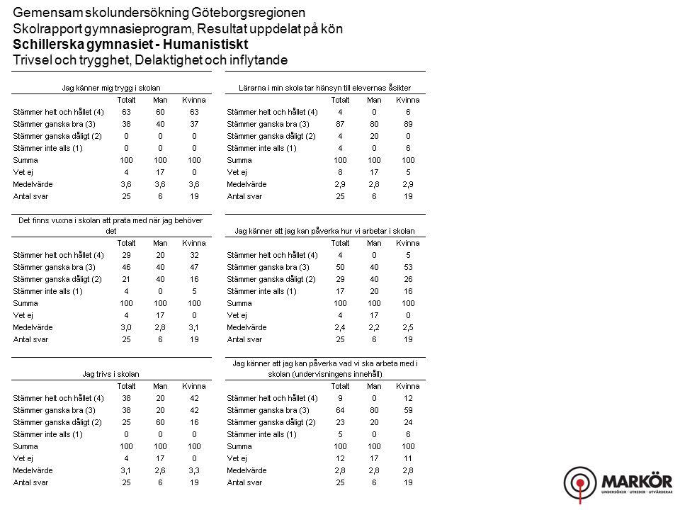 Gemensam skolundersökning Göteborgsregionen Skolrapport gymnasieprogram, Resultat uppdelat på kön Schillerska gymnasiet - Humanistiskt Skolmiljö