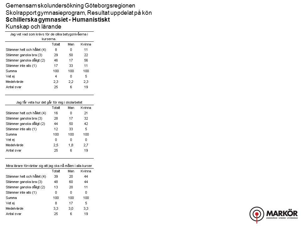 Gemensam skolundersökning Göteborgsregionen Skolrapport gymnasieprogram, Resultat uppdelat på kön Schillerska gymnasiet - Humanistiskt Bemötande