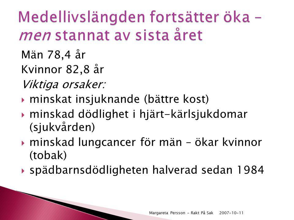Män 78,4 år Kvinnor 82,8 år Viktiga orsaker:  minskat insjuknande (bättre kost)  minskad dödlighet i hjärt-kärlsjukdomar (sjukvården)  minskad lung