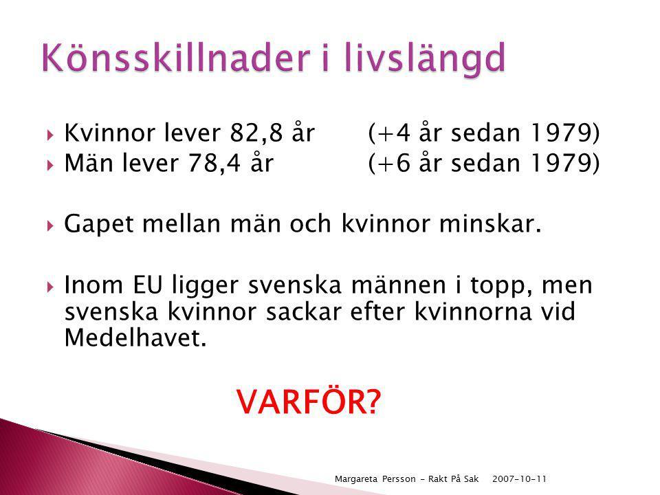  Kvinnor lever 82,8 år (+4 år sedan 1979)  Män lever 78,4 år(+6 år sedan 1979)  Gapet mellan män och kvinnor minskar.  Inom EU ligger svenska männ