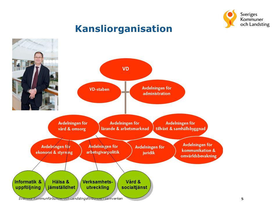 Svenska Kommunförbundet och Landstingsförbundet i samverkan 5 Kansliorganisation Informatik & uppföljning Informatik & uppföljning Hälsa & jämställdhet Hälsa & jämställdhet Verksamhets- utveckling Verksamhets- utveckling Vård & socialtjänst Vård & socialtjänst