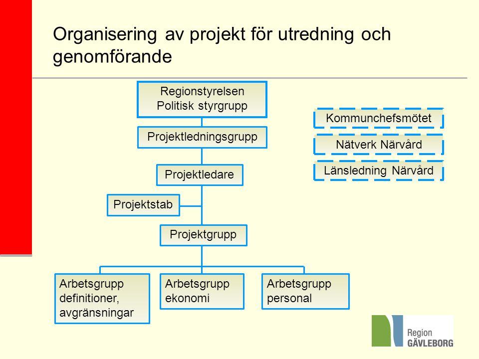 Organisering av projekt för utredning och genomförande Projektledningsgrupp Projektledare Projektstab Arbetsgrupp ekonomi Nätverk Närvård Regionstyrel