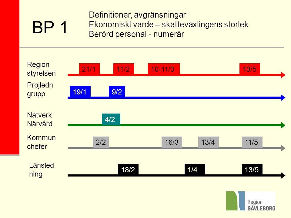 BP 1 Definitioner, avgränsningar Ekonomiskt värde – skatteväxlingens storlek Berörd personal - numerär Region styrelsen Projledn grupp Kommun chefer L