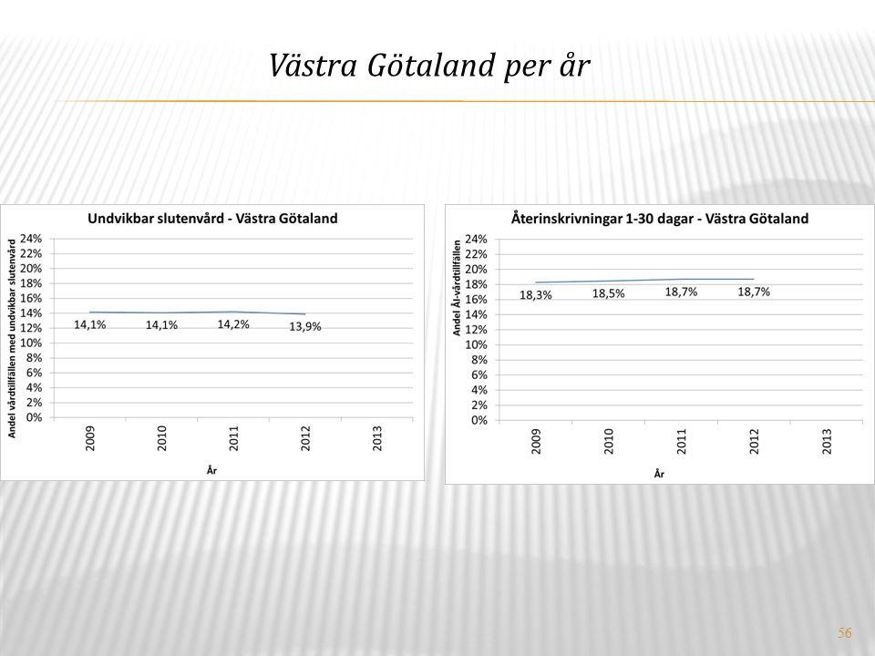 56 Västra Götaland per år
