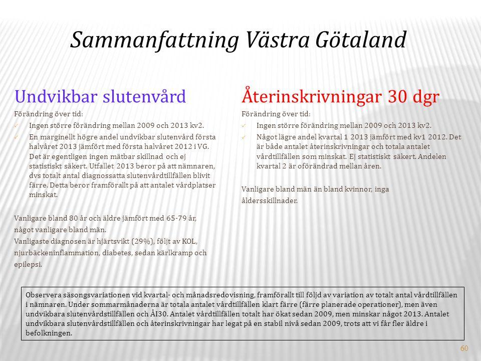 60 Undvikbar slutenvård Förändring över tid: Ingen större förändring mellan 2009 och 2013 kv2.