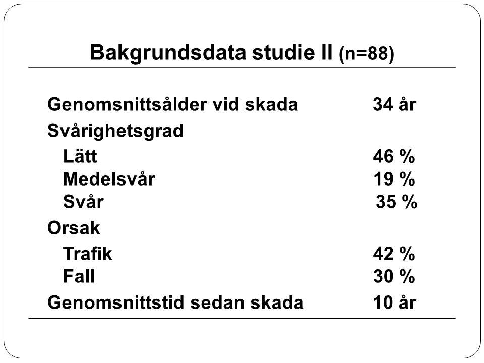 Bakgrundsdata studie II (n=88) Genomsnittsålder vid skada Svårighetsgrad Lätt Medelsvår Svår Orsak Trafik Fall Genomsnittstid sedan skada 34 år 46 % 1