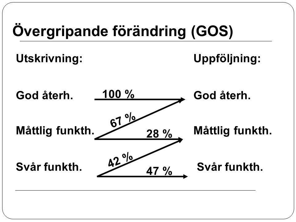 Övergripande förändring (GOS) Utskrivning:Uppföljning: God återh. Måttlig funkth. Svår funkth. 100 % 28 % 67 % 42 % 47 %