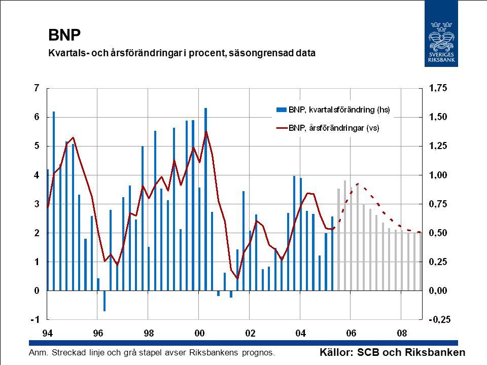 BNP Kvartals- och årsförändringar i procent, säsongrensad data Källor: SCB och Riksbanken Anm.