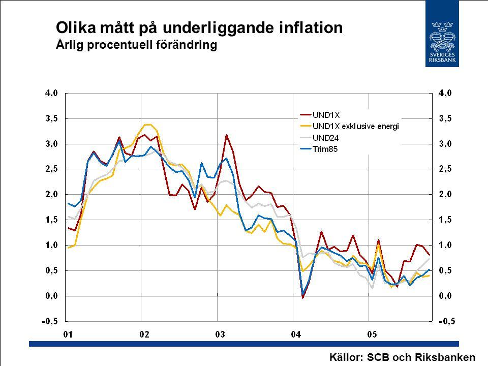 Olika mått på underliggande inflation Årlig procentuell förändring Källor: SCB och Riksbanken