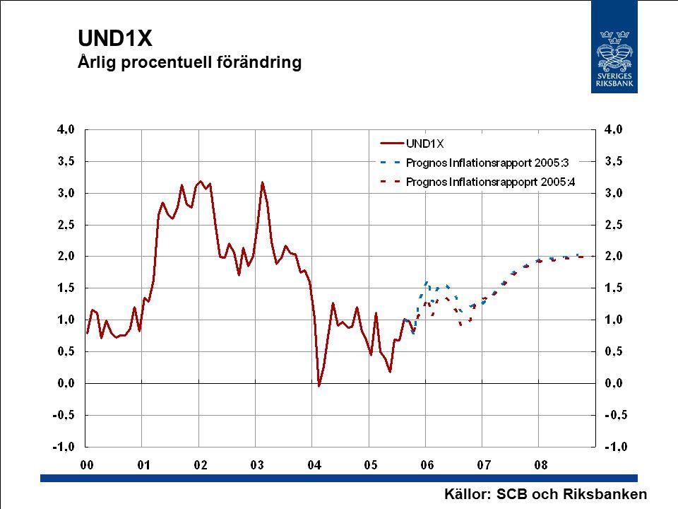 UND1X Årlig procentuell förändring Källor: SCB och Riksbanken