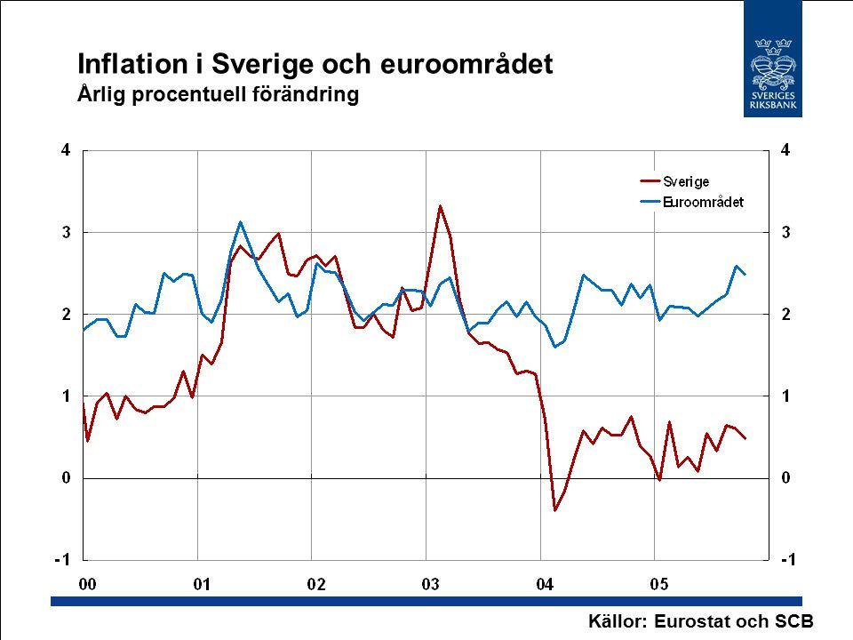 Inflation i Sverige och euroområdet Årlig procentuell förändring Källor: Eurostat och SCB