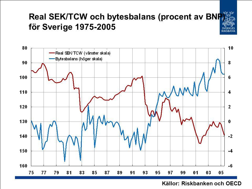 Real SEK/TCW och bytesbalans (procent av BNP) för Sverige 1975-2005 Källor: Riskbanken och OECD