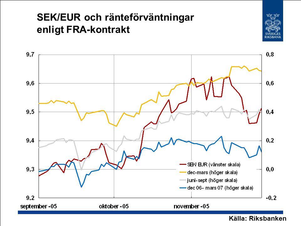 SEK/EUR och ränteförväntningar enligt FRA-kontrakt Källa: Riksbanken
