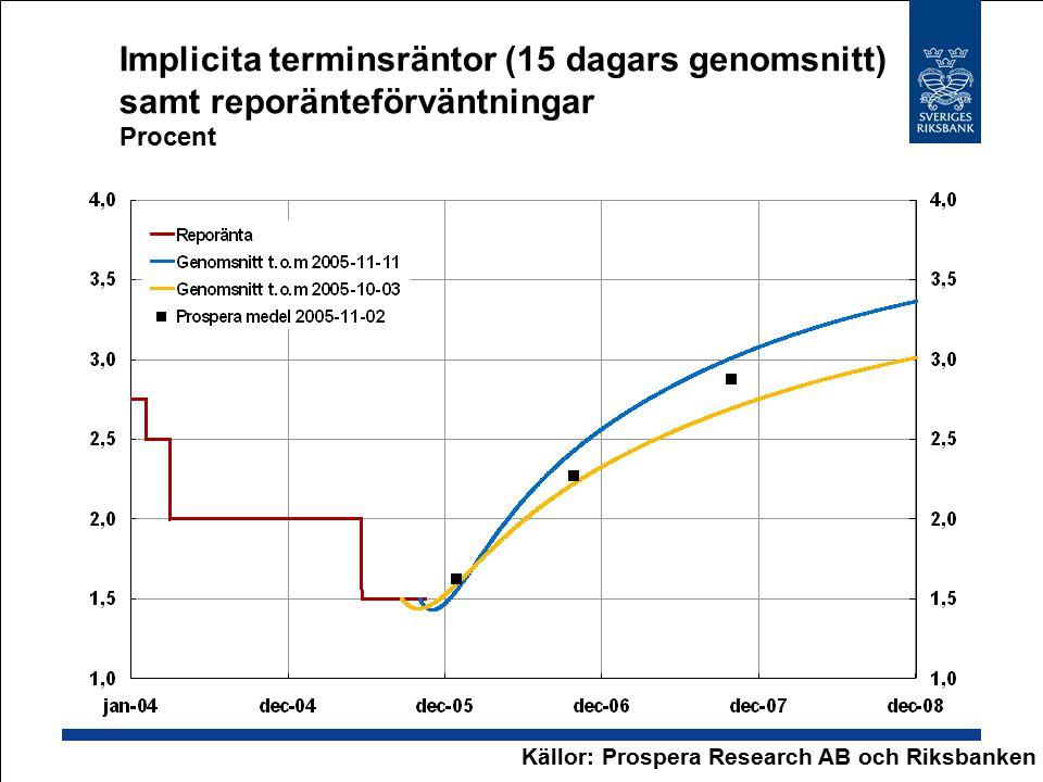 Implicita terminsräntor (15 dagars genomsnitt) samt reporänteförväntningar Procent Källor: Prospera Research AB och Riksbanken