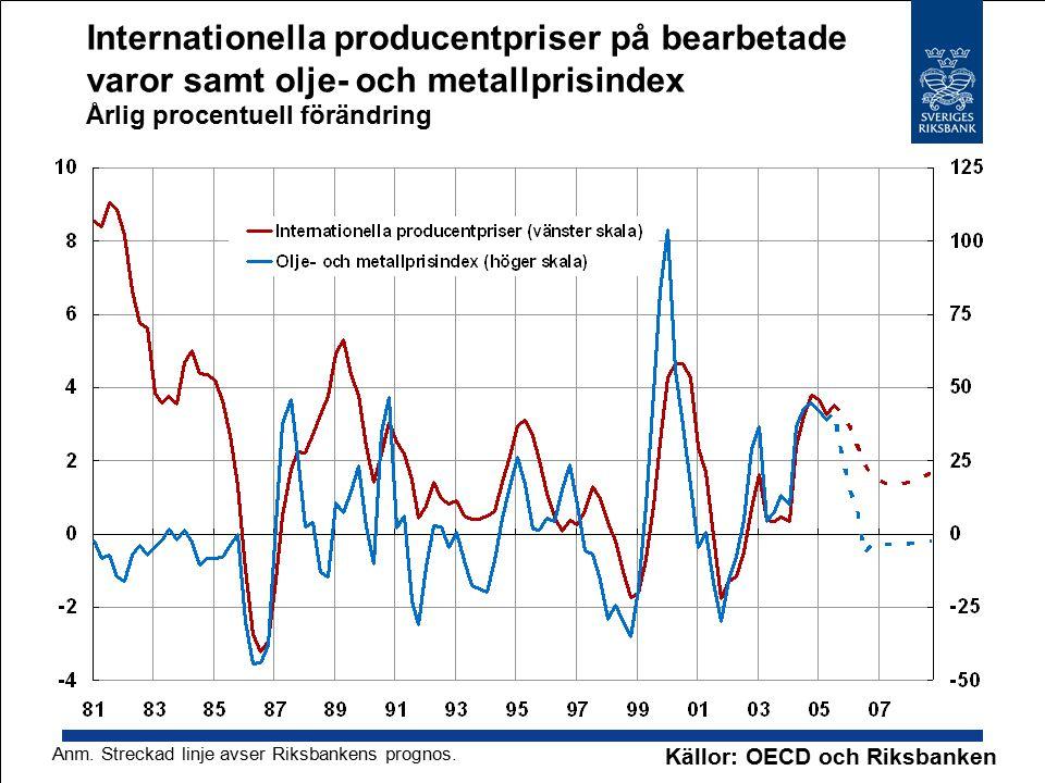 Internationella producentpriser på bearbetade varor samt olje- och metallprisindex Årlig procentuell förändring Källor: OECD och Riksbanken Anm.