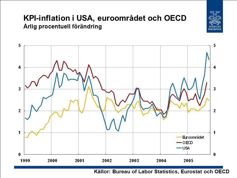 KPI-inflation i USA, euroområdet och OECD Årlig procentuell förändring Källor: Bureau of Labor Statistics, Eurostat och OECD