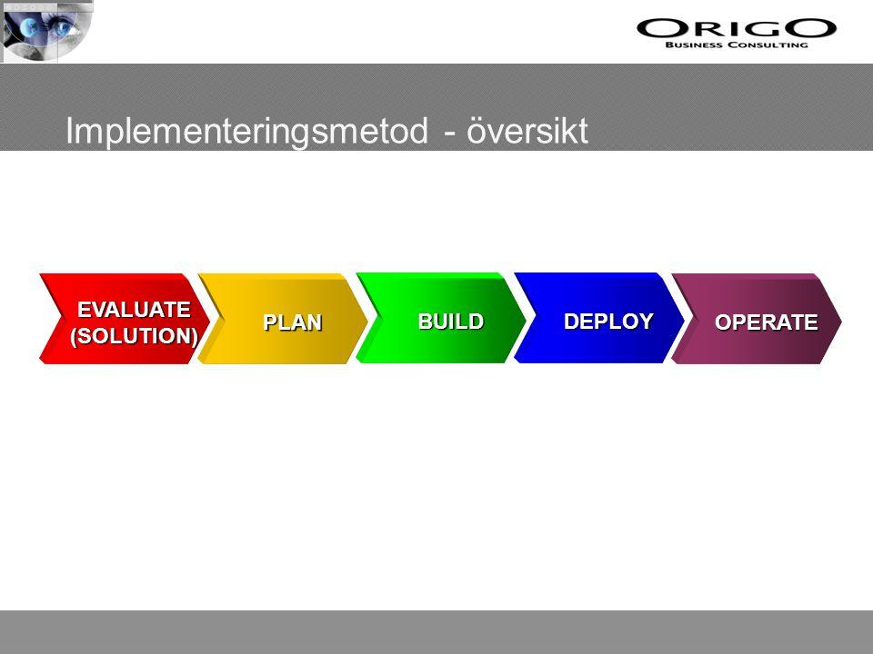 Implementeringsmetod - översikt EVALUATE (SOLUTION) PLAN BUILDDEPLOY OPERATE