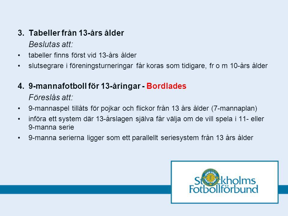 3.Tabeller från 13-års ålder Beslutas att: tabeller finns först vid 13-års ålder slutsegrare i föreningsturneringar får koras som tidigare, fr o m 10-års ålder 4.9-mannafotboll för 13-åringar - Bordlades Föreslås att: 9-mannaspel tillåts för pojkar och flickor från 13 års ålder (7-mannaplan) införa ett system där 13-årslagen själva får välja om de vill spela i 11- eller 9-manna serie 9-manna serierna ligger som ett parallellt seriesystem från 13 års ålder