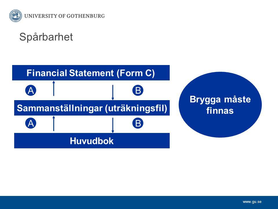 www.gu.se Spårbarhet Financial Statement (Form C) Sammanställningar (uträkningsfil) Huvudbok Brygga måste finnas A A B B