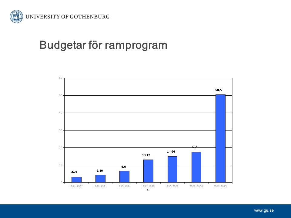 www.gu.se Budgetar för ramprogram