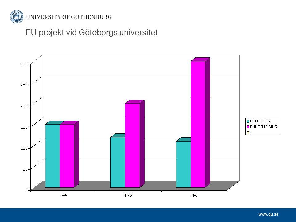 www.gu.se EU projekt vid Göteborgs universitet