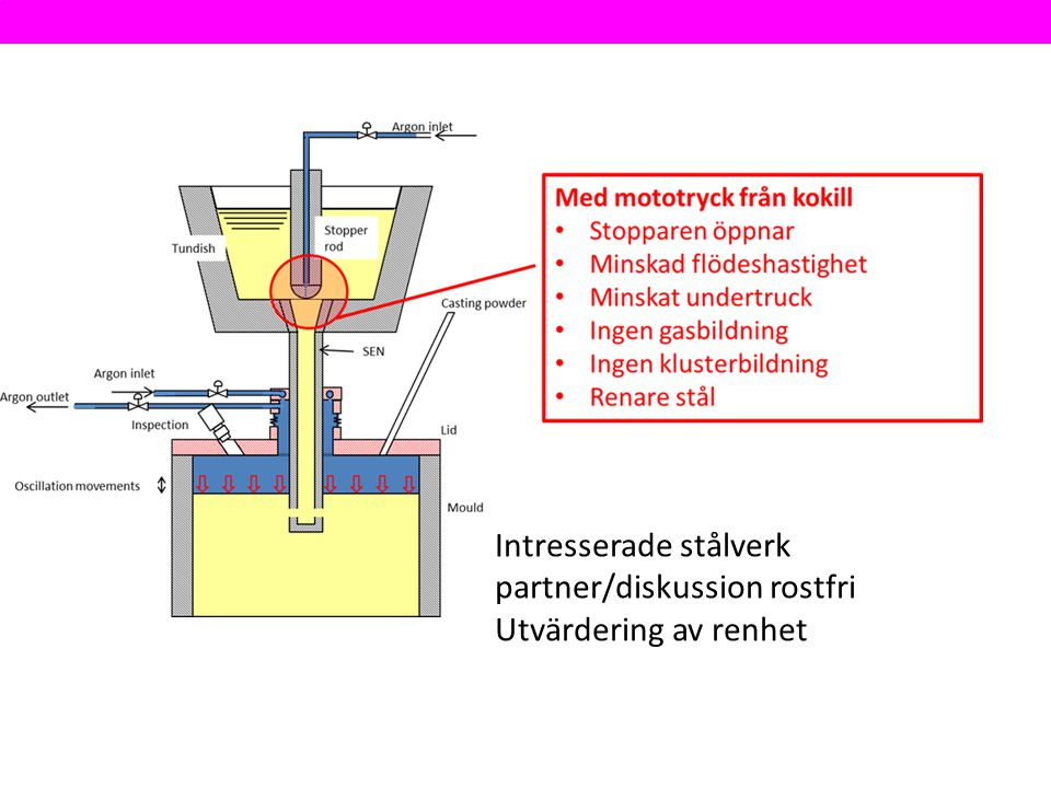 Intresserade stålverk partner/diskussion rostfri Utvärdering av renhet