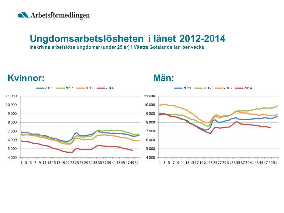Ungdomsarbetslösheten i länet 2012-2014 Inskrivna arbetslösa ungdomar (under 25 år) i Västra Götalands län per vecka Kvinnor: Män: