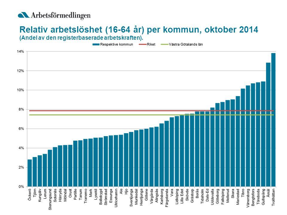 Relativ arbetslöshet (16-64 år) per kommun, oktober 2014 (Andel av den registerbaserade arbetskraften).
