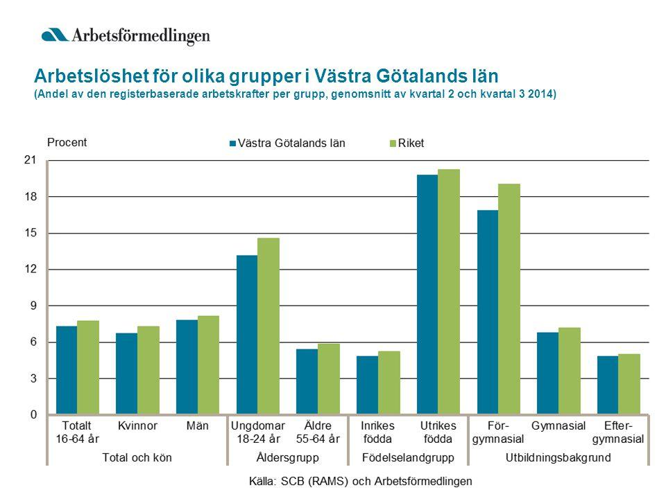 Arbetslöshet för olika grupper i Västra Götalands län (Andel av den registerbaserade arbetskrafter per grupp, genomsnitt av kvartal 2 och kvartal 3 2014)