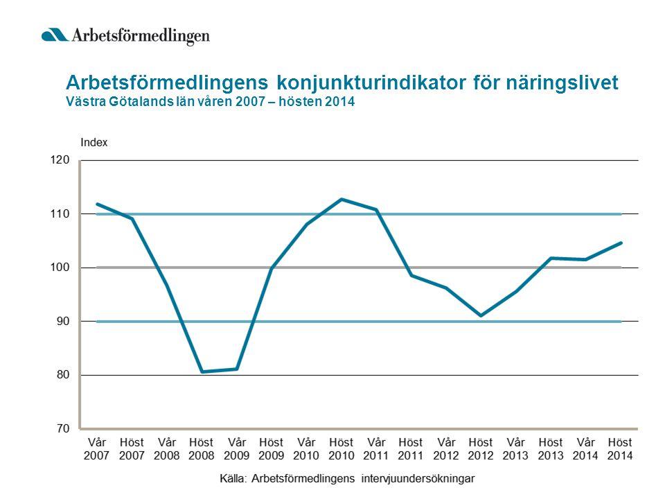 Arbetsförmedlingens konjunkturindikator för näringslivet Västra Götalands län våren 2007 – hösten 2014