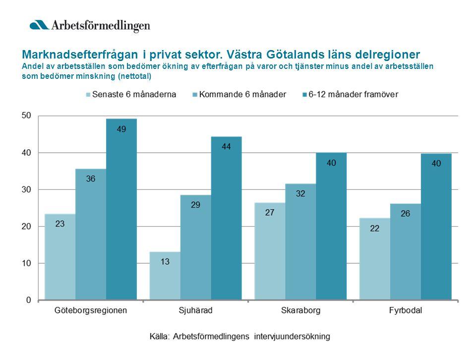Sysselsättningsutveckling 2004-2015 Förvärvsarbetande dagbefolkning (16-64 år) 2004-2015, utfall och prognos 2014: +8000 2015: +9000