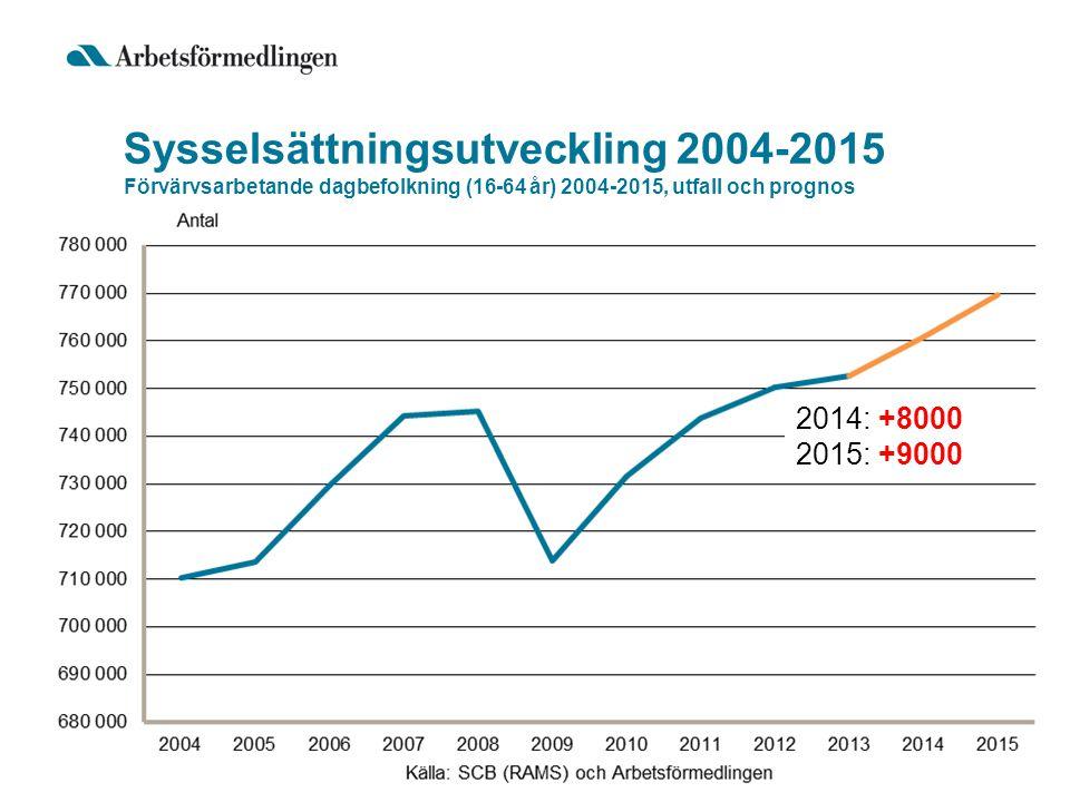 Arbetslöshetsutveckling 2004-2015 Inskrivna arbetslösa (16-64 år) 2004-2015, utfall och prognos 2013 kv4: 65 336 2014 kv4: 60 000 2015 kv4: 56 000