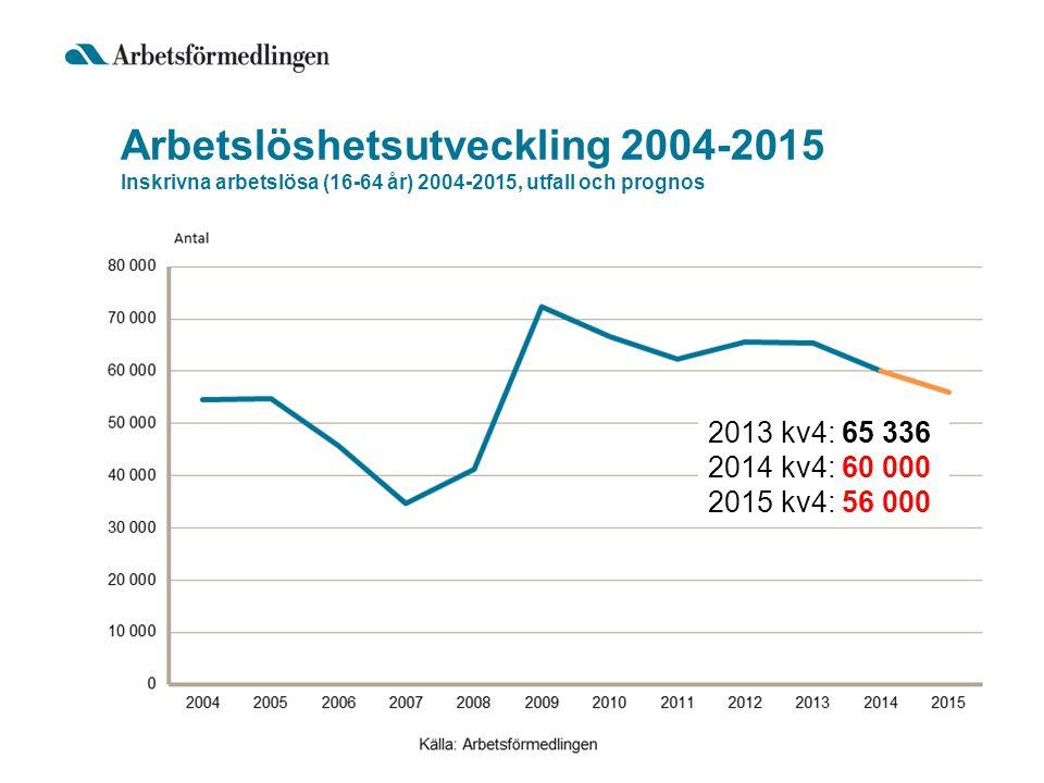 Arbetslösa i Västra Götalands län 2012-2014 Inskrivna arbetslösa (16-64 år) i Västra Götalands län per vecka Kvinnor: Män: