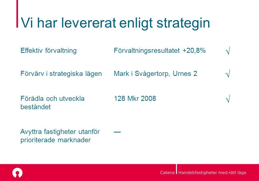 Vi har levererat enligt strategin Effektiv förvaltningFörvaltningsresultatet +20,8%  Förvärv i strategiska lägenMark i Svågertorp, Urnes 2  Förädla och utveckla beståndet 128 Mkr 2008  Avyttra fastigheter utanför prioriterade marknader —
