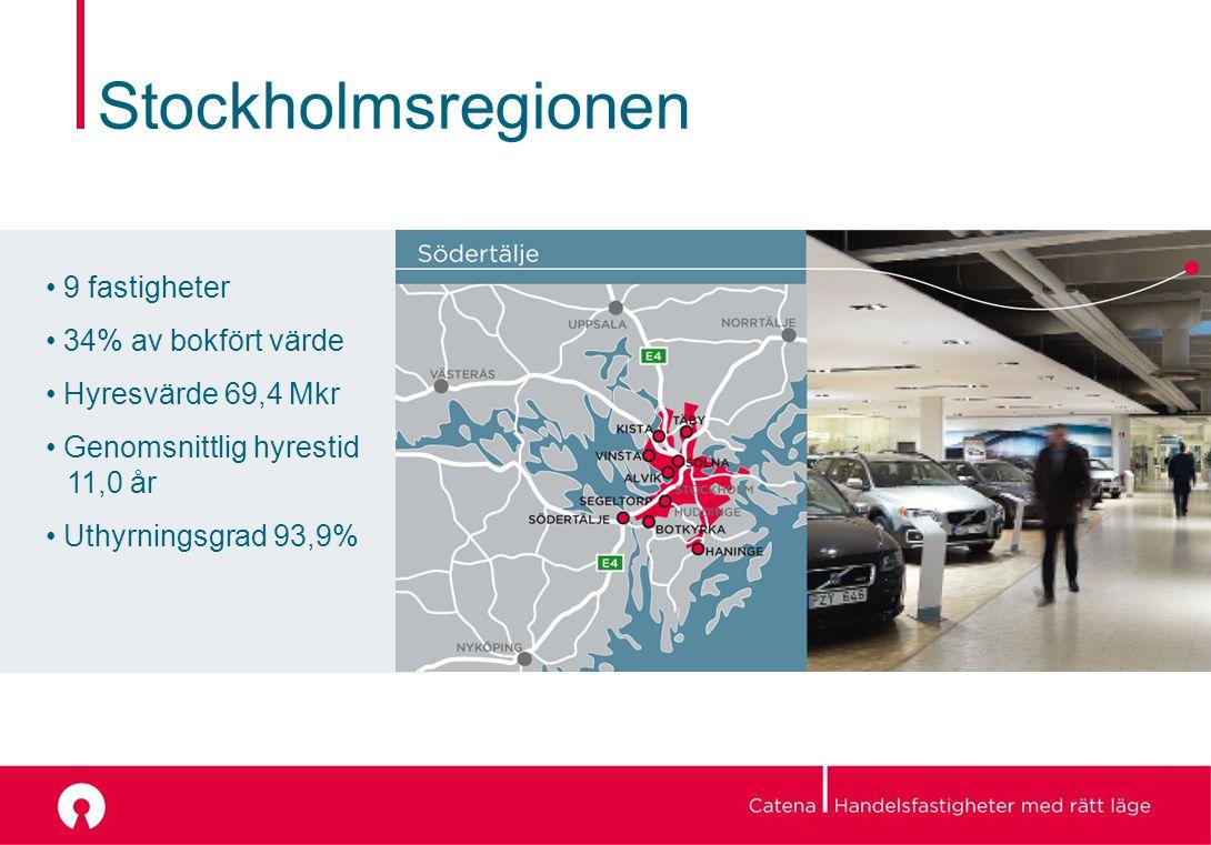 Stockholmsregionen 9 fastigheter 34% av bokfört värde Hyresvärde 69,4 Mkr Genomsnittlig hyrestid 11,0 år Uthyrningsgrad 93,9%