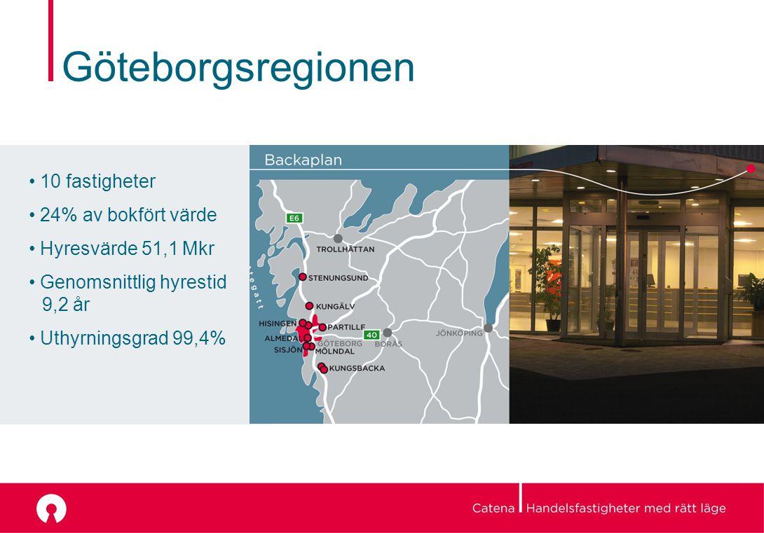 Göteborgsregionen 10 fastigheter 24% av bokfört värde Hyresvärde 51,1 Mkr Genomsnittlig hyrestid 9,2 år Uthyrningsgrad 99,4%