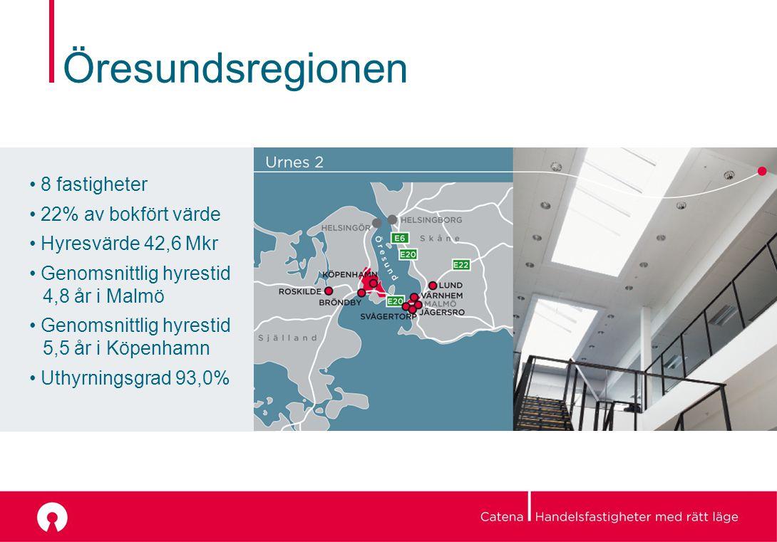 Öresundsregionen 8 fastigheter 22% av bokfört värde Hyresvärde 42,6 Mkr Genomsnittlig hyrestid 4,8 år i Malmö Genomsnittlig hyrestid 5,5 år i Köpenhamn Uthyrningsgrad 93,0%