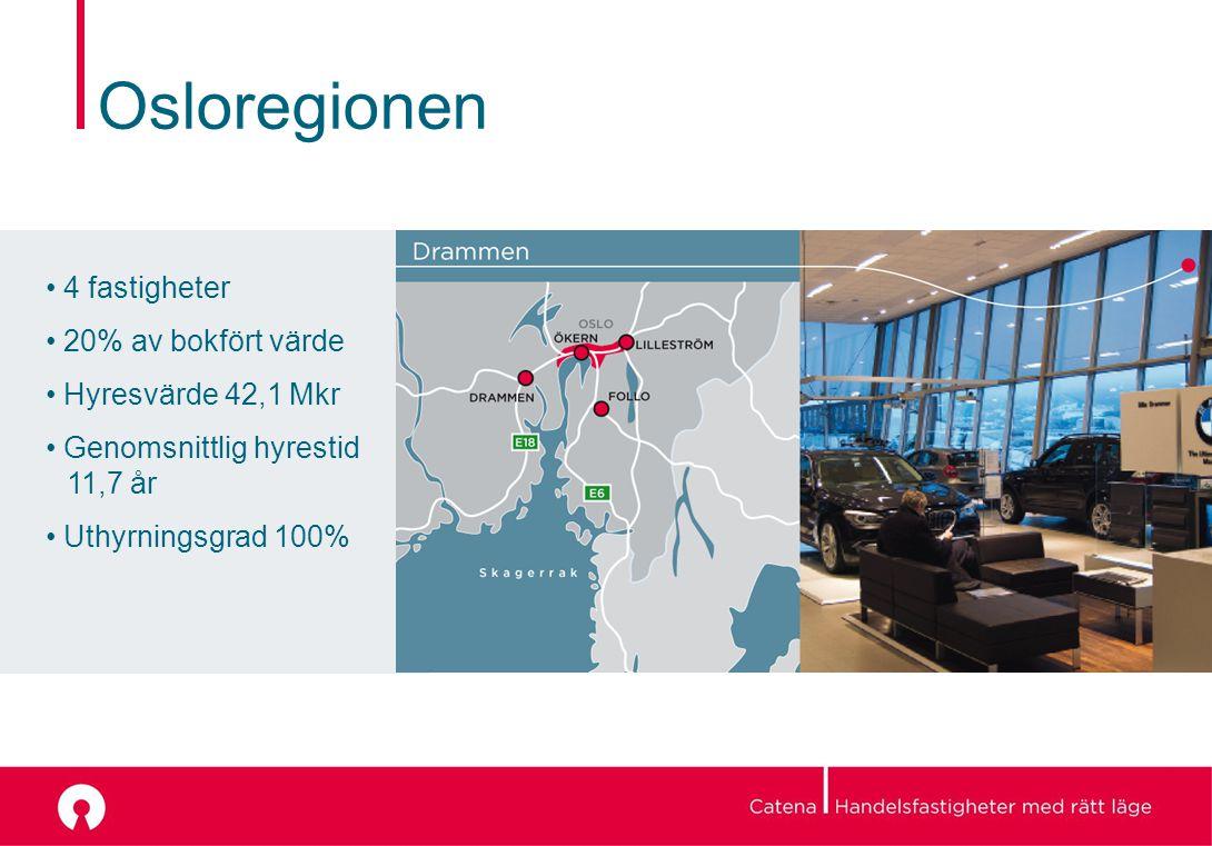 Osloregionen 4 fastigheter 20% av bokfört värde Hyresvärde 42,1 Mkr Genomsnittlig hyrestid 11,7 år Uthyrningsgrad 100%