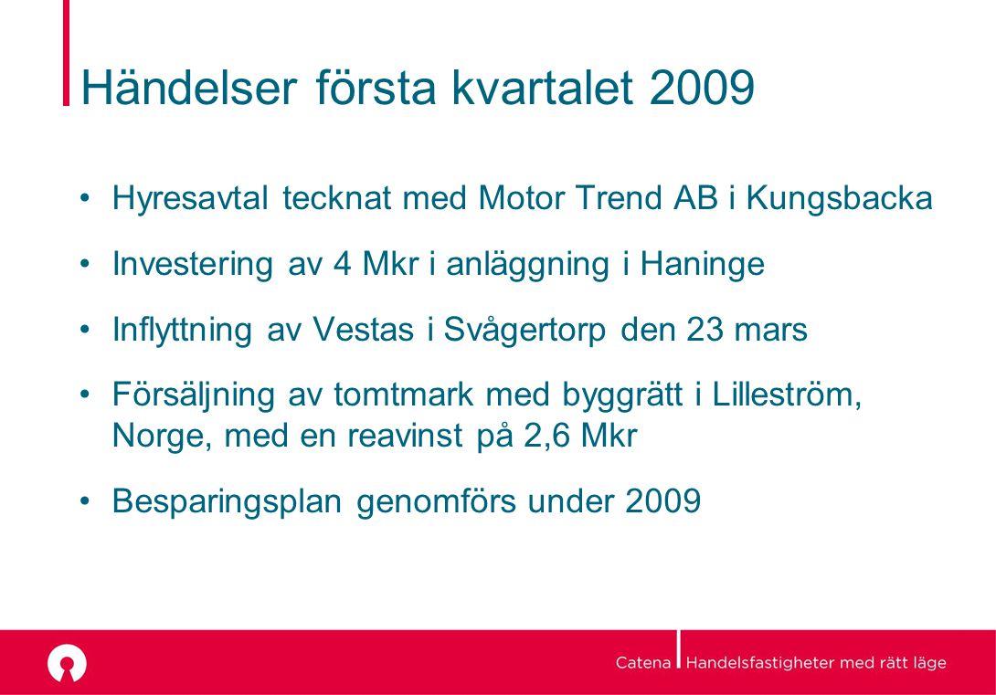Händelser första kvartalet 2009 Hyresavtal tecknat med Motor Trend AB i Kungsbacka Investering av 4 Mkr i anläggning i Haninge Inflyttning av Vestas i Svågertorp den 23 mars Försäljning av tomtmark med byggrätt i Lilleström, Norge, med en reavinst på 2,6 Mkr Besparingsplan genomförs under 2009