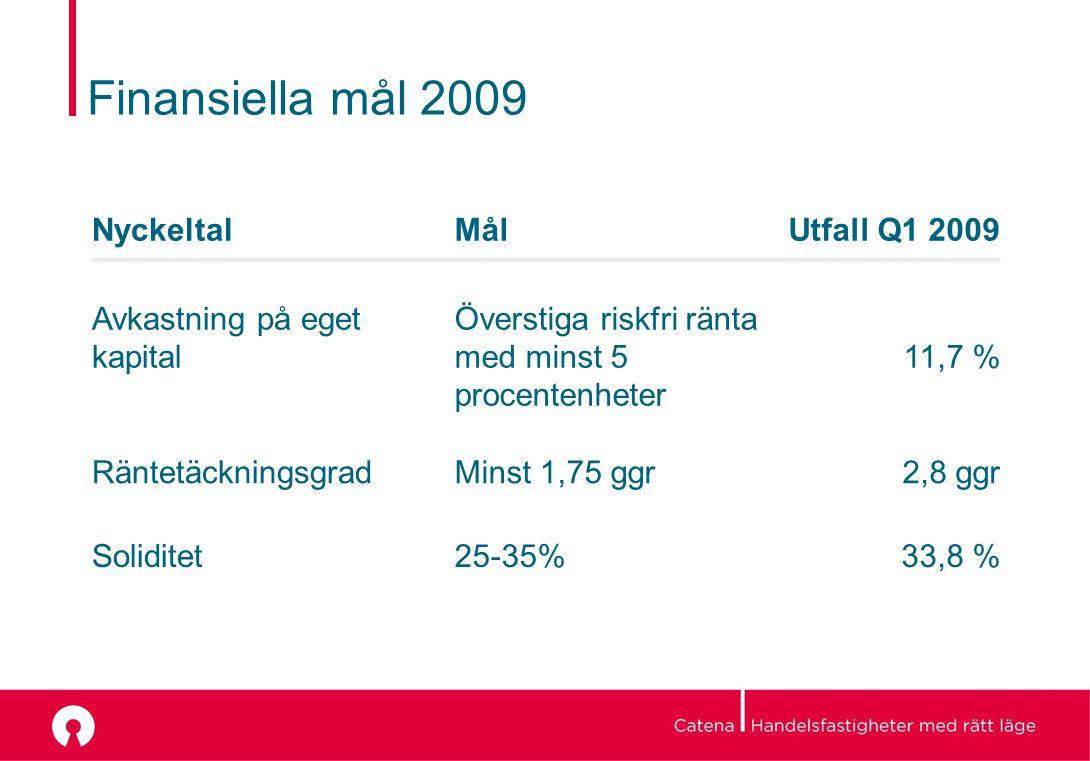 Finansiella mål 2009 NyckeltalMålUtfall Q1 2009 Avkastning på eget kapital Överstiga riskfri ränta med minst 5 procentenheter 11,7 % RäntetäckningsgradMinst 1,75 ggr2,8 ggr Soliditet25-35% 33,8 %