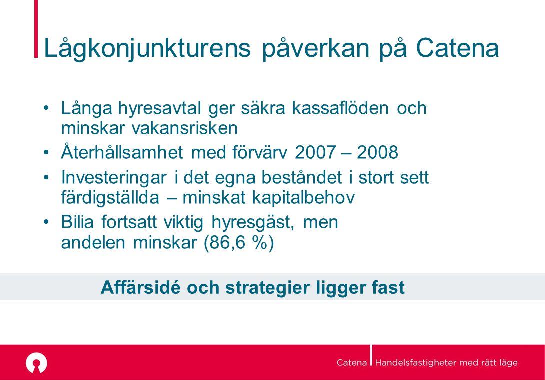 Lågkonjunkturens påverkan på Catena Långa hyresavtal ger säkra kassaflöden och minskar vakansrisken Återhållsamhet med förvärv 2007 – 2008 Investeringar i det egna beståndet i stort sett färdigställda – minskat kapitalbehov Bilia fortsatt viktig hyresgäst, men andelen minskar (86,6 %) Affärsidé och strategier ligger fast