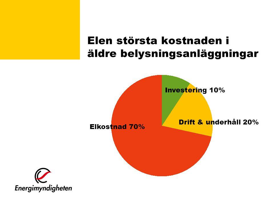 Elen största kostnaden i äldre belysningsanläggningar Investering 10% Drift & underhåll 20% Elkostnad 70%
