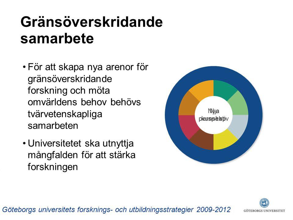 Gränsöverskridande samarbete Nya perspektiv Ny kunskap Göteborgs universitets forsknings- och utbildningsstrategier 2009-2012 För att skapa nya arenor för gränsöverskridande forskning och möta omvärldens behov behövs tvärvetenskapliga samarbeten Universitetet ska utnyttja mångfalden för att stärka forskningen