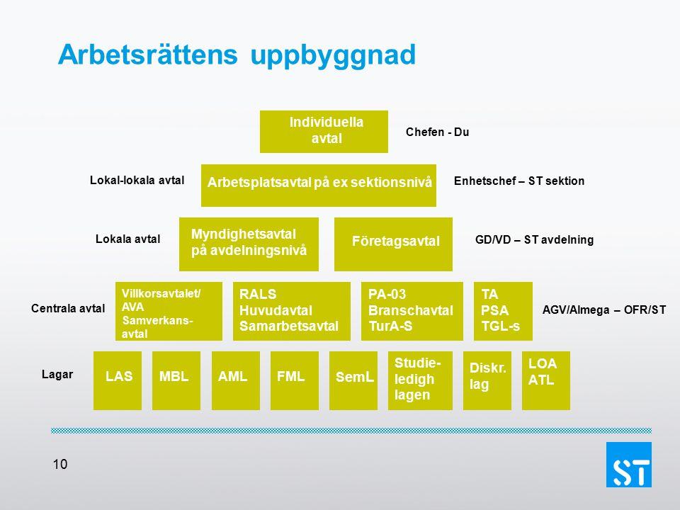 10 Arbetsrättens uppbyggnad Individuella avtal Lokal-lokala avtal Lokala avtal Centrala avtal Lagar Arbetsplatsavtal på ex sektionsnivå Myndighetsavta
