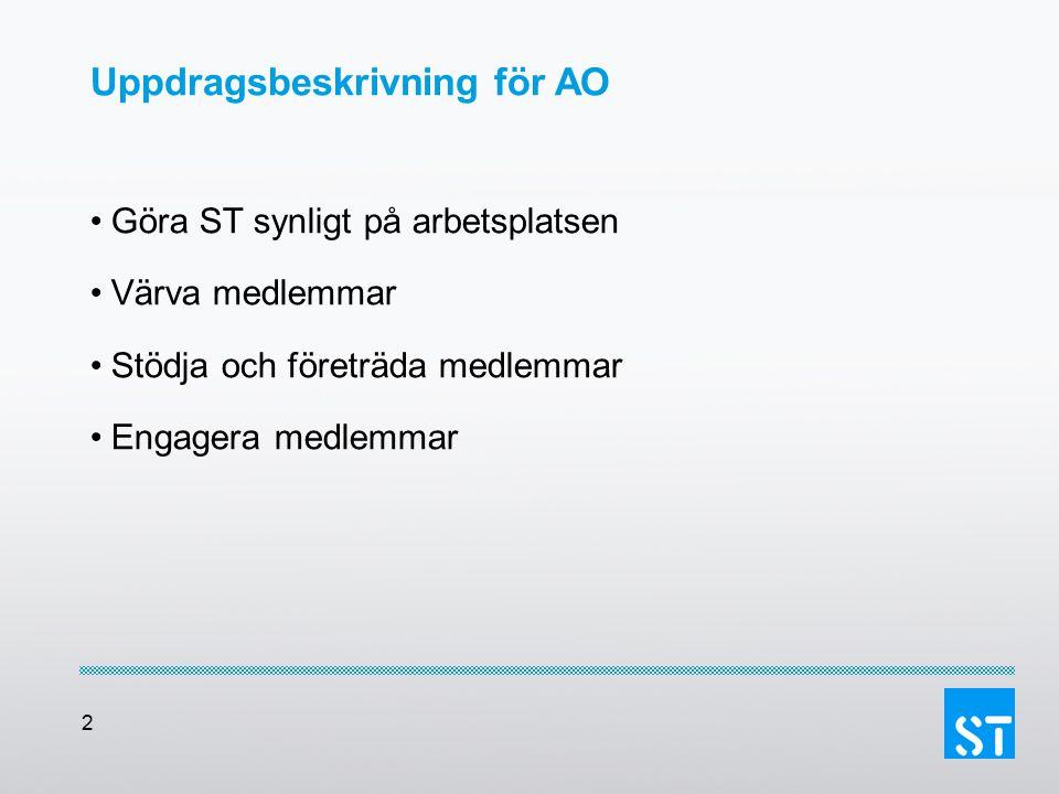 2 Uppdragsbeskrivning för AO Göra ST synligt på arbetsplatsen Värva medlemmar Stödja och företräda medlemmar Engagera medlemmar